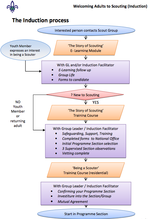 Induction process flowchart